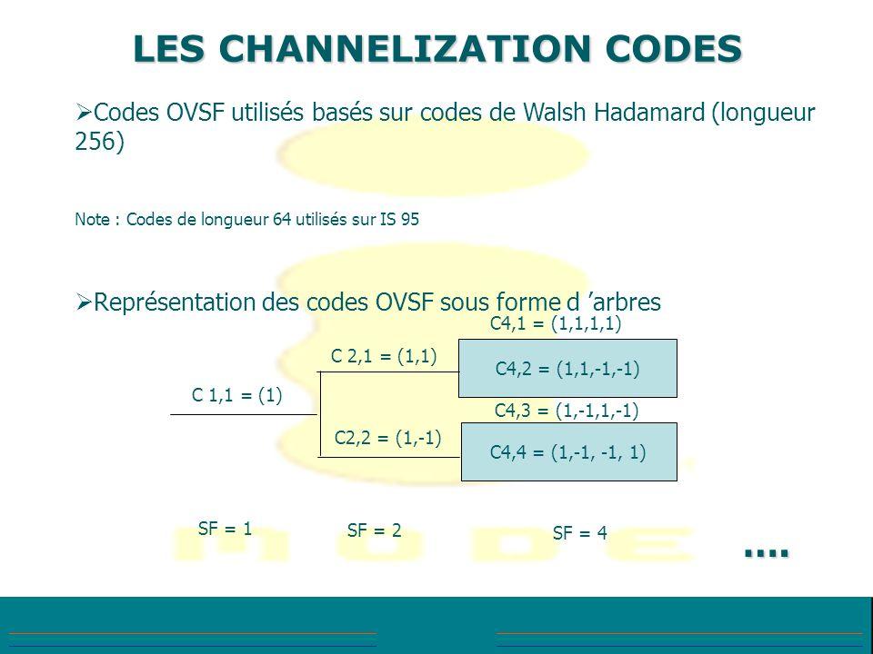 Codes OVSF utilisés basés sur codes de Walsh Hadamard (longueur 256) Note : Codes de longueur 64 utilisés sur IS 95 Représentation des codes OVSF sous