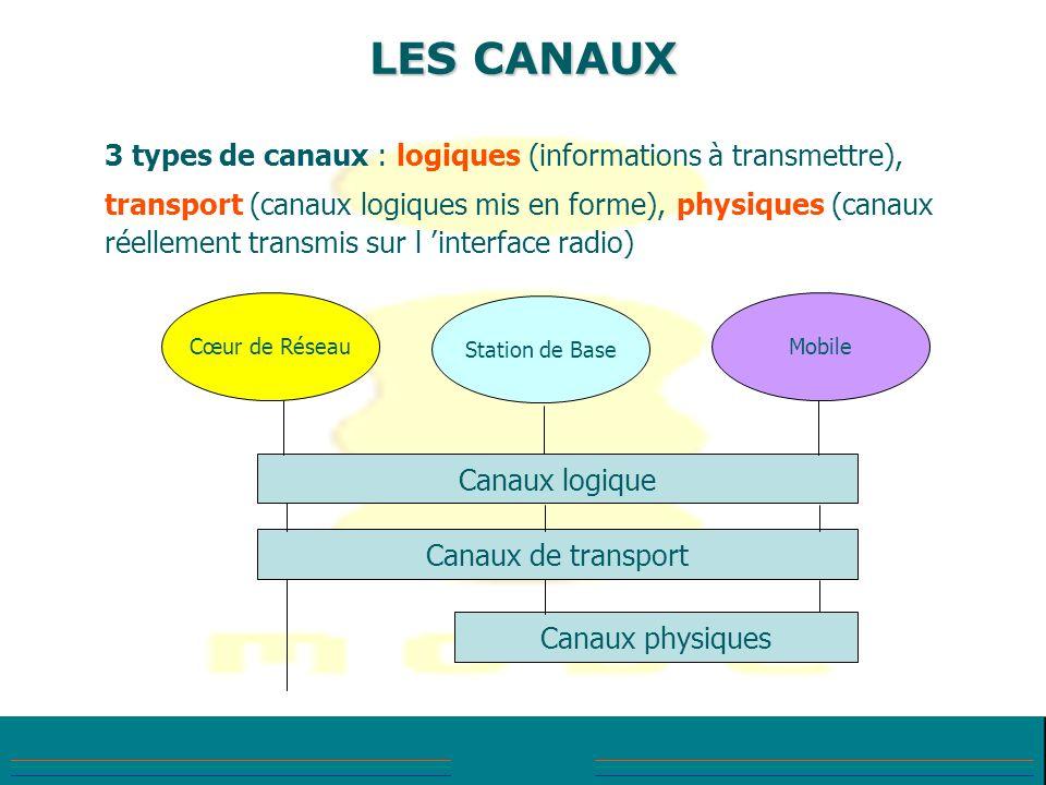 LES CANAUX 3 types de canaux : logiques (informations à transmettre), transport (canaux logiques mis en forme), physiques (canaux réellement transmis