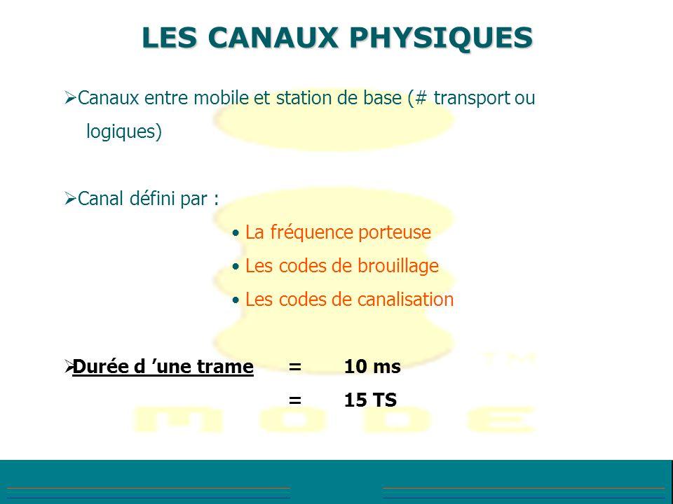 LES CANAUX PHYSIQUES Canaux entre mobile et station de base (# transport ou logiques) Canal défini par : La fréquence porteuse Les codes de brouillage