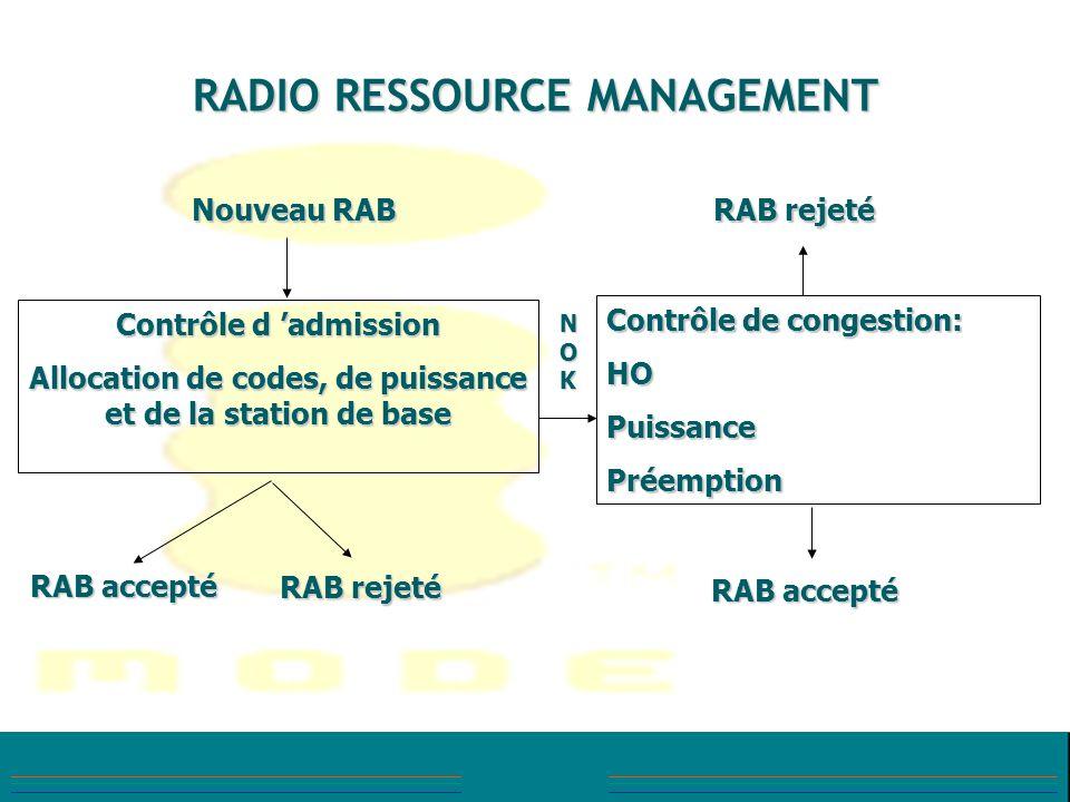 RADIO RESSOURCE MANAGEMENT Nouveau RAB RAB accepté RAB rejeté RAB accepté Contrôle d admission Allocation de codes, de puissance et de la station de b