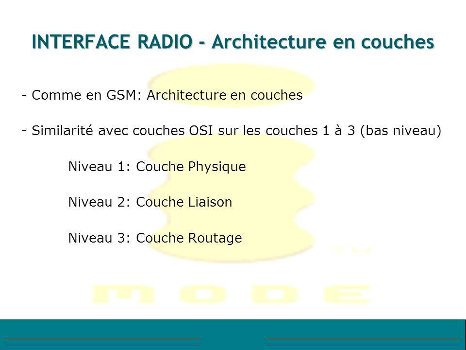 INTERFACE RADIO - Architecture en couches - Comme en GSM: Architecture en couches - Similarité avec couches OSI sur les couches 1 à 3 (bas niveau) Niv