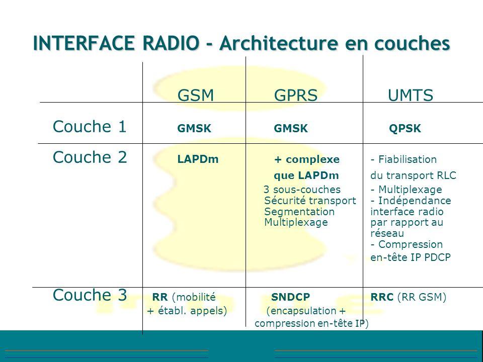INTERFACE RADIO - Architecture en couches GSMGPRS UMTS Couche 1 GMSKGMSK QPSK Couche 2 LAPDm + complexe- Fiabilisation que LAPDmdu transport RLC 3 sou