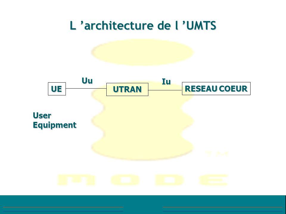 L architecture de l UMTS UE UTRAN RESEAU COEUR User Equipment Uu Iu