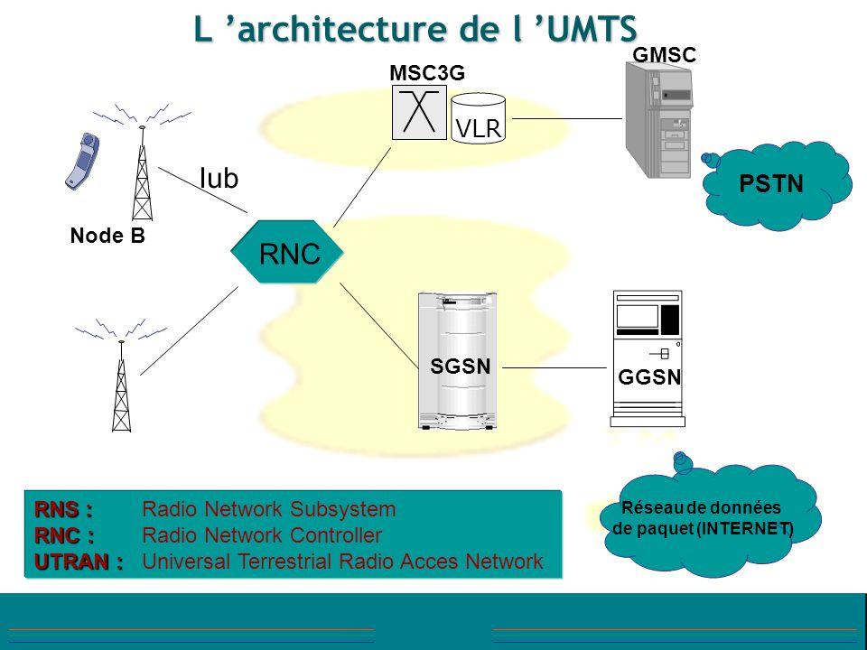 RNC VLR PSTN Réseau de données de paquet (INTERNET) SGSN GGSN GMSC MSC3G Node B RNS : RNS :Radio Network Subsystem RNC : RNC :Radio Network Controller