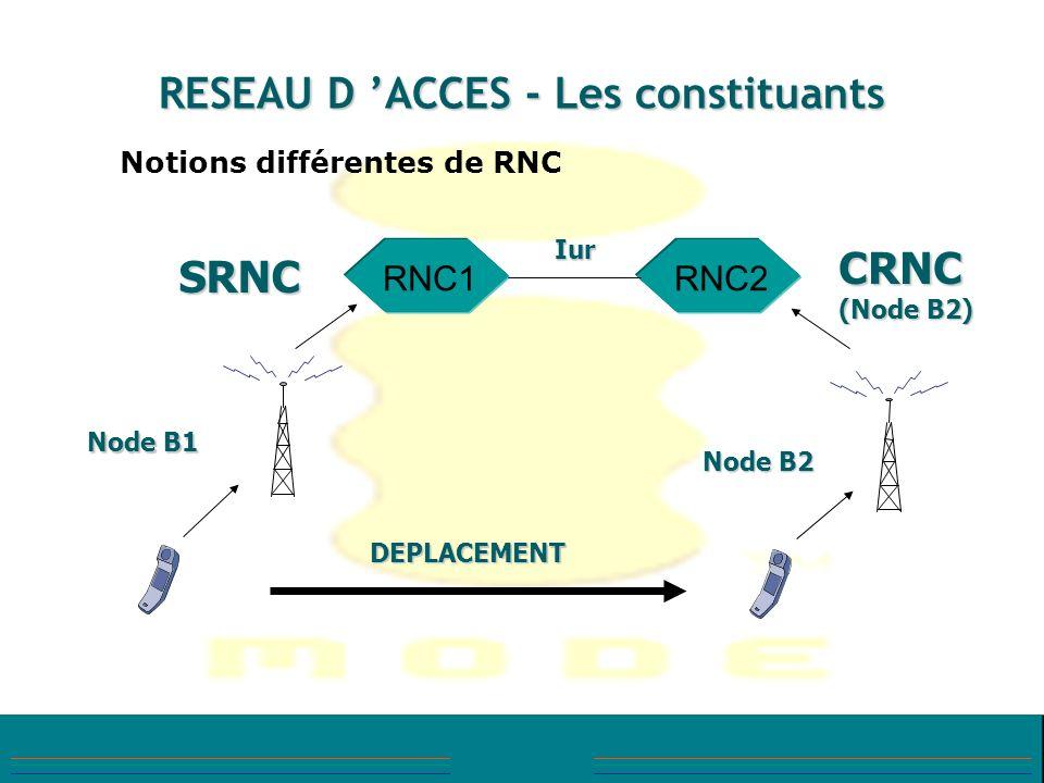 RESEAU D ACCES - Les constituants Notions différentes de RNC RNC1RNC2 Iur Node B1 Node B2 DEPLACEMENT SRNC CRNC (Node B2)