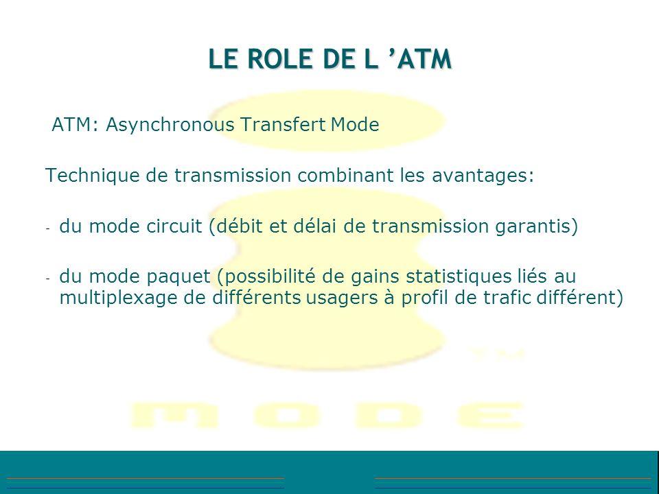 LE ROLE DE L ATM ATM: Asynchronous Transfert Mode Technique de transmission combinant les avantages: - du mode circuit (débit et délai de transmission