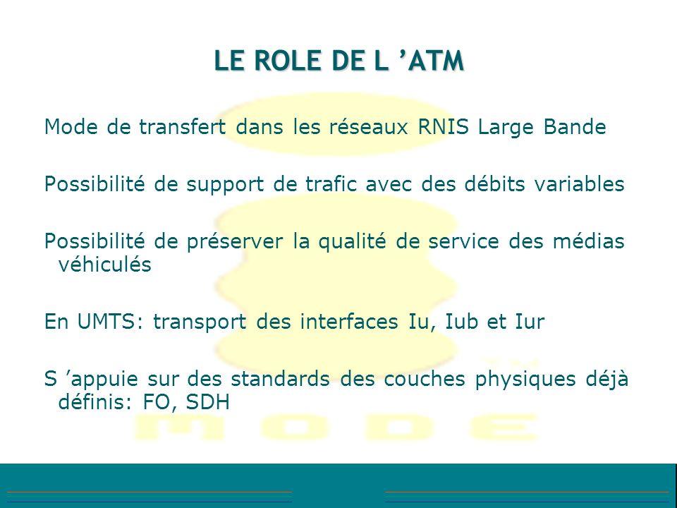 LE ROLE DE L ATM Mode de transfert dans les réseaux RNIS Large Bande Possibilité de support de trafic avec des débits variables Possibilité de préserv