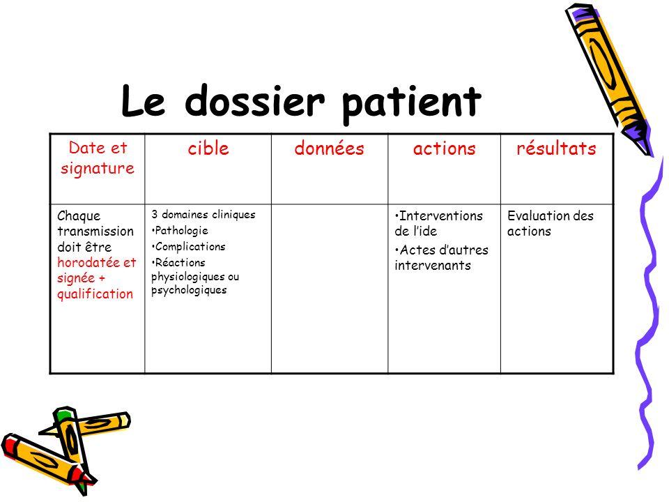 Le dossier patient Date et signature cibledonnéesactionsrésultats Chaque transmission doit être horodatée et signée + qualification 3 domaines cliniqu