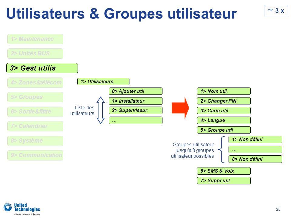 25 Utilisateurs & Groupes utilisateur 3> Gest utilis 2> Changer PIN 3> Carte util 4> Langue 5> Groupe util 6> SMS & Voix 7> Suppr util 1> Non défini …