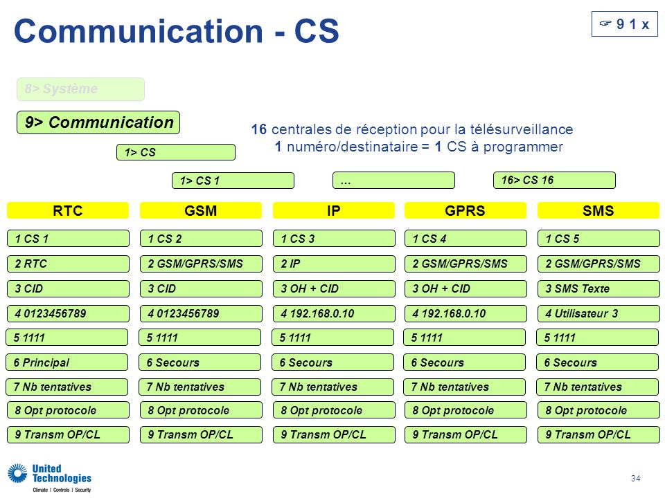 34 Communication - CS 9> Communication 8> Système 1> CS 1> CS 1 9 1 x …16> CS 16 16 centrales de réception pour la télésurveillance 1 numéro/destinataire = 1 CS à programmer 1 CS 1 4 0123456789 2 RTC 3 CID 6 Principal 5 1111 7 Nb tentatives 9 Transm OP/CL 8 Opt protocole 1 CS 2 4 0123456789 2 GSM/GPRS/SMS 3 CID 6 Secours 5 1111 7 Nb tentatives 9 Transm OP/CL 8 Opt protocole 1 CS 3 4 192.168.0.10 2 IP 3 OH + CID 6 Secours 5 1111 7 Nb tentatives 9 Transm OP/CL 8 Opt protocole 1 CS 4 4 192.168.0.10 2 GSM/GPRS/SMS 3 OH + CID 6 Secours 5 1111 7 Nb tentatives 9 Transm OP/CL 8 Opt protocole 1 CS 5 4 Utilisateur 3 2 GSM/GPRS/SMS 3 SMS Texte 6 Secours 5 1111 7 Nb tentatives 9 Transm OP/CL 8 Opt protocole RTCGSMIPGPRSSMS