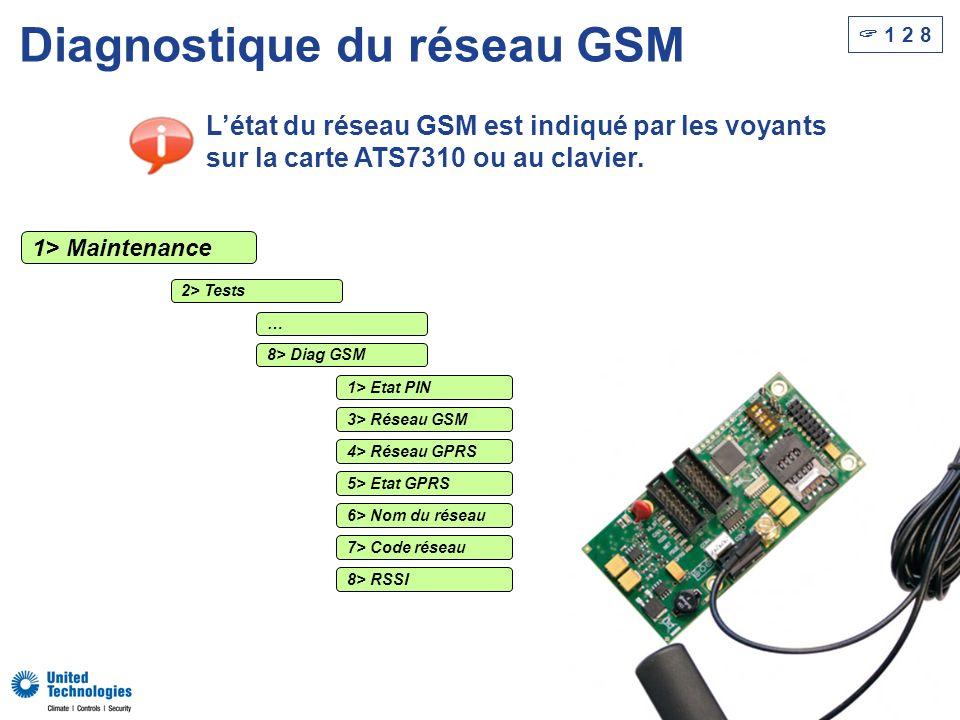70 Diagnostique du réseau GSM Létat du réseau GSM est indiqué par les voyants sur la carte ATS7310 ou au clavier. 2> Tests 8> Diag GSM 1> Etat PIN 4>