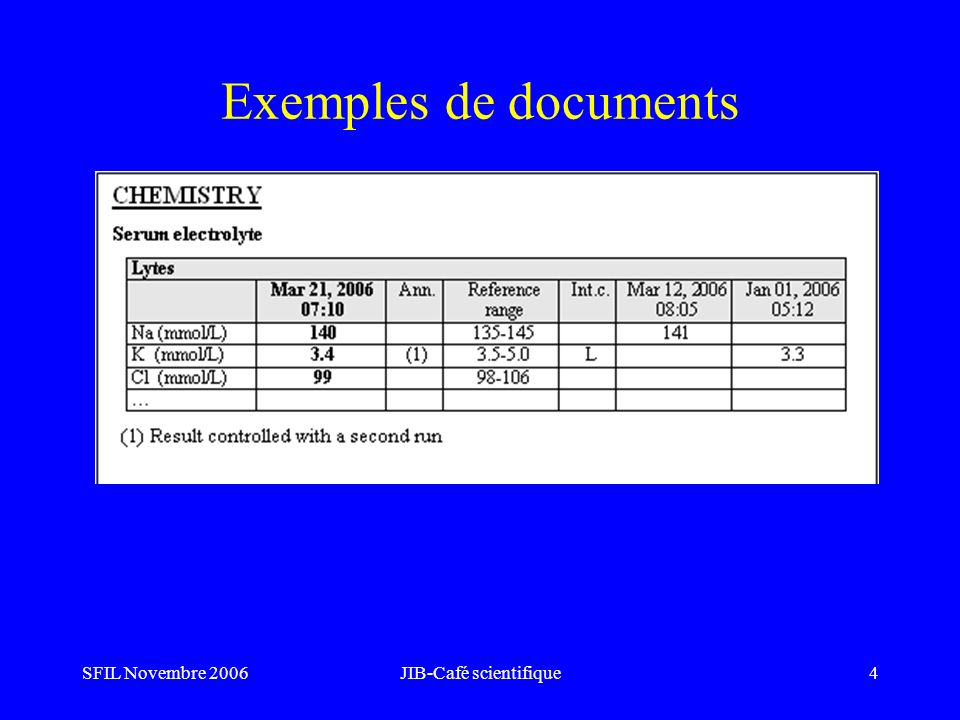 SFIL Novembre 2006JIB-Café scientifique4 Exemples de documents