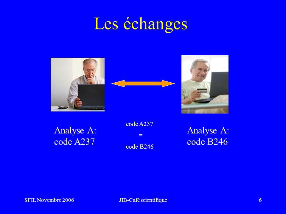 SFIL Novembre 2006JIB-Café scientifique6 Les échanges Analyse A: code A237 Analyse A: code B246 code A237 = code B246