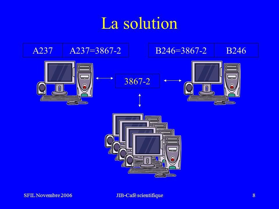 SFIL Novembre 2006JIB-Café scientifique9 Standardisation Travail initialisé depuis 2000 avec le GMSIH (Groupement pour la modernisation des systèmes dinformation hospitalier), la SFIL et les industriels: recensement des échanges de système à système.