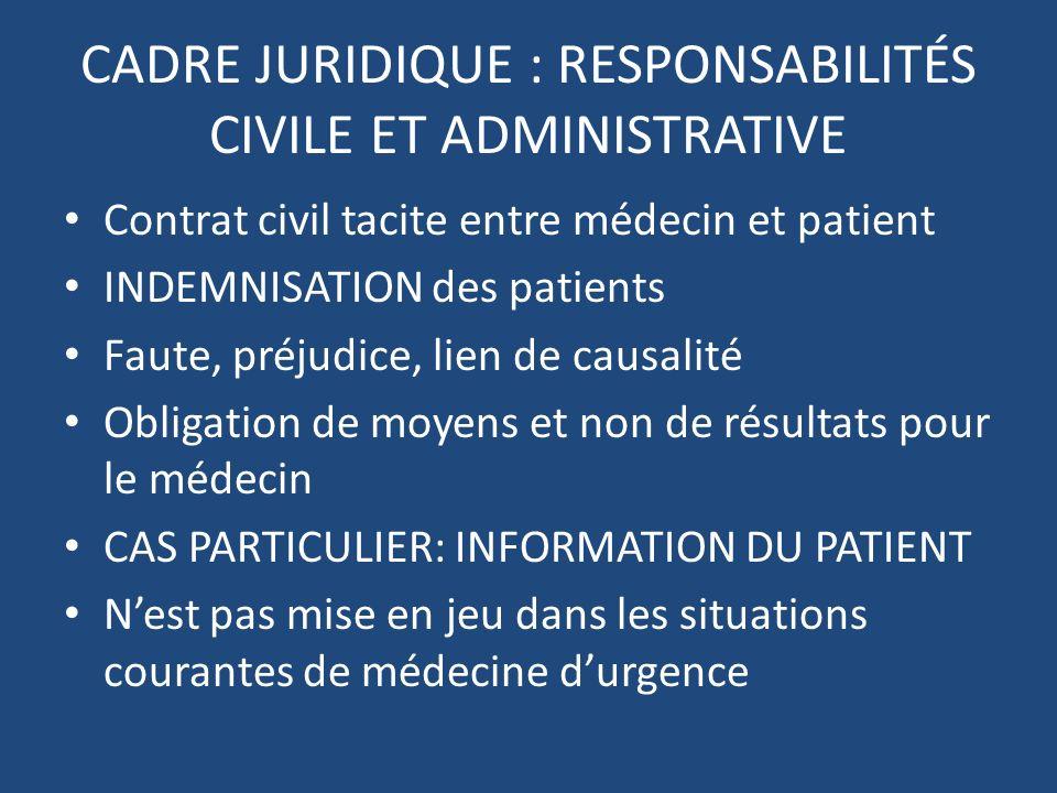 CADRE JURIDIQUE : RESPONSABILITÉS CIVILE ET ADMINISTRATIVE Contrat civil tacite entre médecin et patient INDEMNISATION des patients Faute, préjudice,