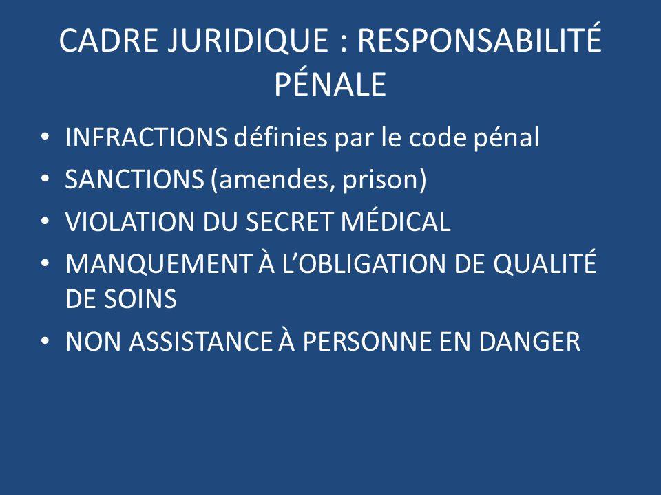 CADRE JURIDIQUE : RESPONSABILITÉ PÉNALE INFRACTIONS définies par le code pénal SANCTIONS (amendes, prison) VIOLATION DU SECRET MÉDICAL MANQUEMENT À LO