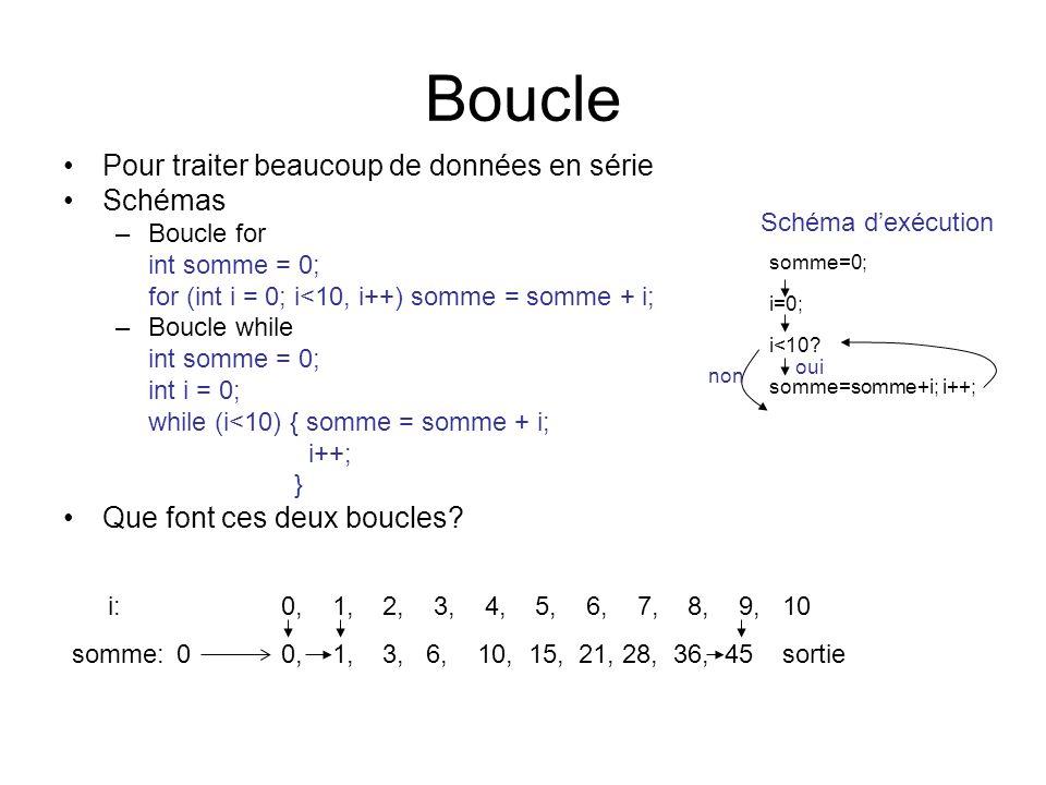 Boucle Pour traiter beaucoup de données en série Schémas –Boucle for int somme = 0; for (int i = 0; i<10, i++) somme = somme + i; –Boucle while int so
