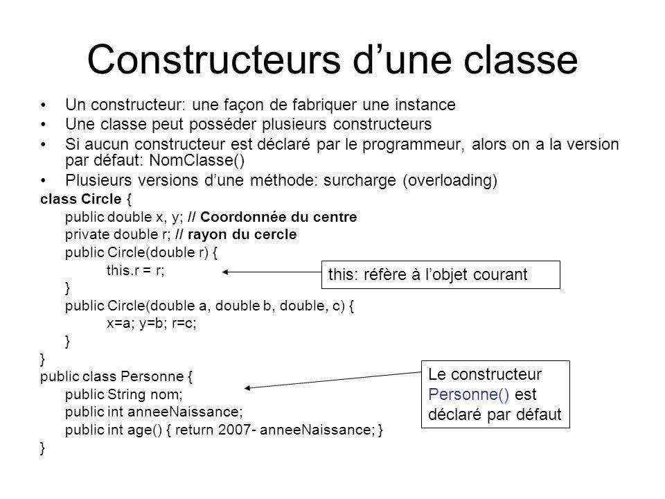 Constructeurs dune classe Un constructeur: une façon de fabriquer une instance Une classe peut posséder plusieurs constructeurs Si aucun constructeur