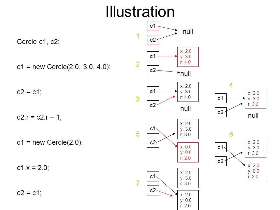 Illustration Cercle c1, c2; c1 = new Cercle(2.0, 3.0, 4.0); c2 = c1; c2.r = c2.r – 1; c1 = new Cercle(2.0); c1.x = 2.0; c2 = c1; c1 c2 null c1 c2 null