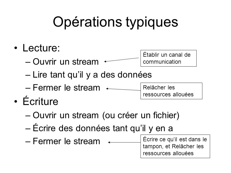 Opérations typiques Lecture: –Ouvrir un stream –Lire tant quil y a des données –Fermer le stream Écriture –Ouvrir un stream (ou créer un fichier) –Écr
