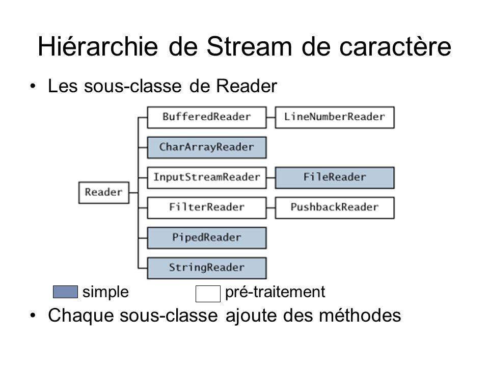 Hiérarchie de Stream de caractère Les sous-classe de Reader simplepré-traitement Chaque sous-classe ajoute des méthodes
