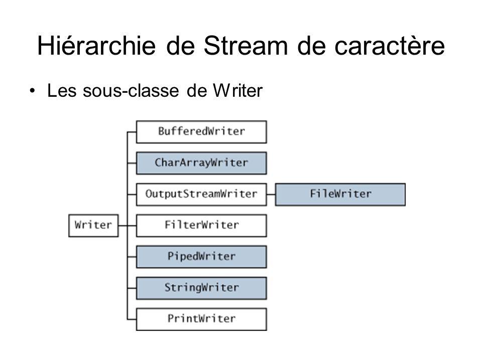 Hiérarchie de Stream de caractère Les sous-classe de Writer