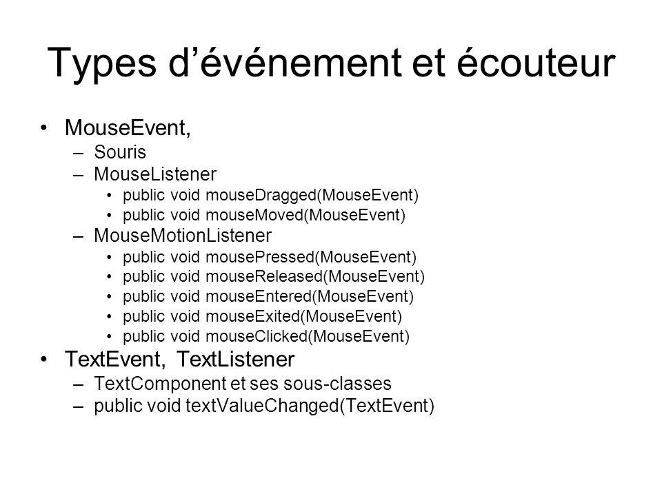 Types dévénement et écouteur MouseEvent, –Souris –MouseListener public void mouseDragged(MouseEvent) public void mouseMoved(MouseEvent) –MouseMotionLi