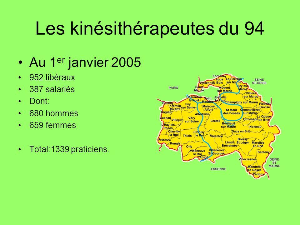 Les kinésithérapeutes du 94 Au 1 er janvier 2005 952 libéraux 387 salariés Dont: 680 hommes 659 femmes Total:1339 praticiens.