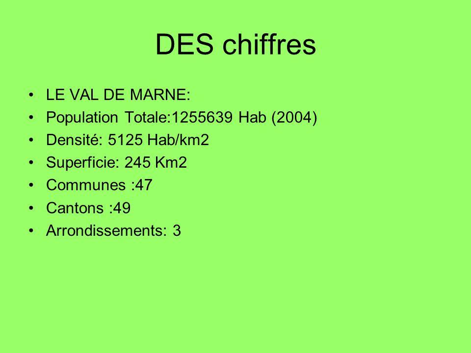 DES chiffres LE VAL DE MARNE: Population Totale:1255639 Hab (2004) Densité: 5125 Hab/km2 Superficie: 245 Km2 Communes :47 Cantons :49 Arrondissements:
