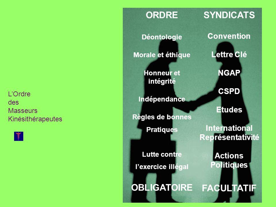 LOrdre des Masseurs Kinésithérapeutes Ordre et Syndicats : des actions communes La formation initiale Les modalités dexercice La formation continue Le champ de compétence