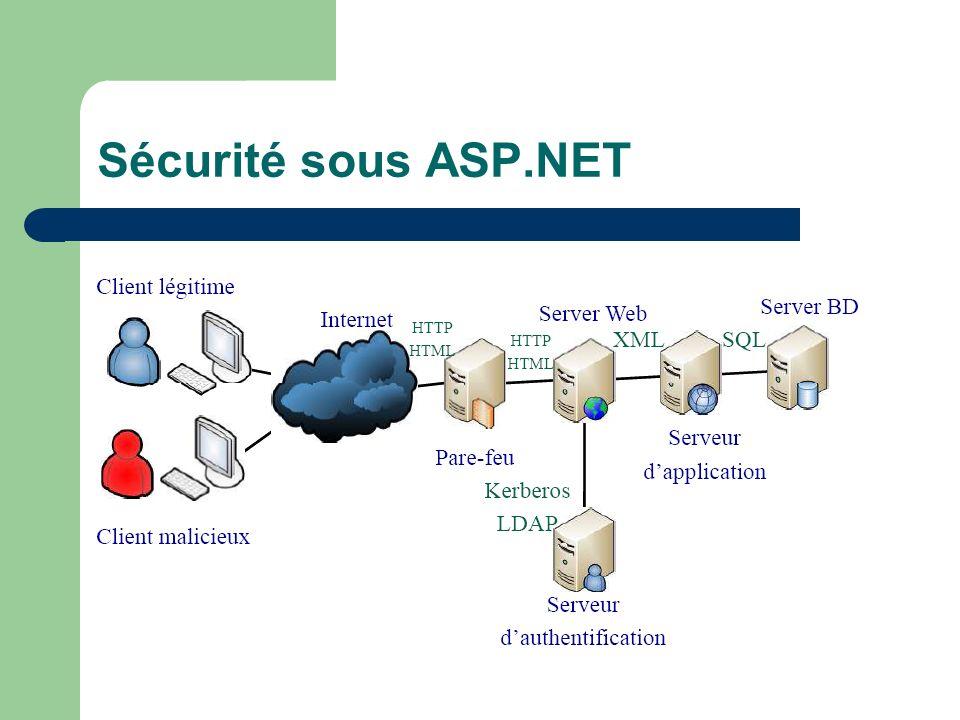 Sécurité sous ASP.NET