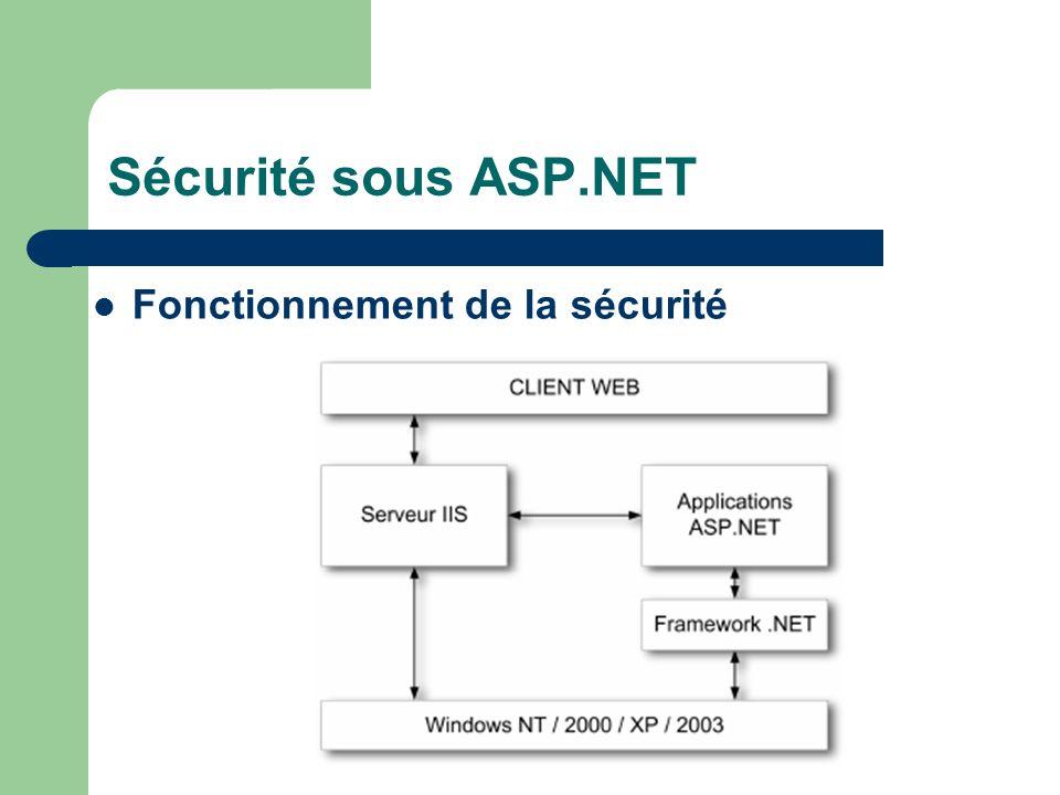 Sécurité sous ASP.NET Fonctionnement de la sécurité