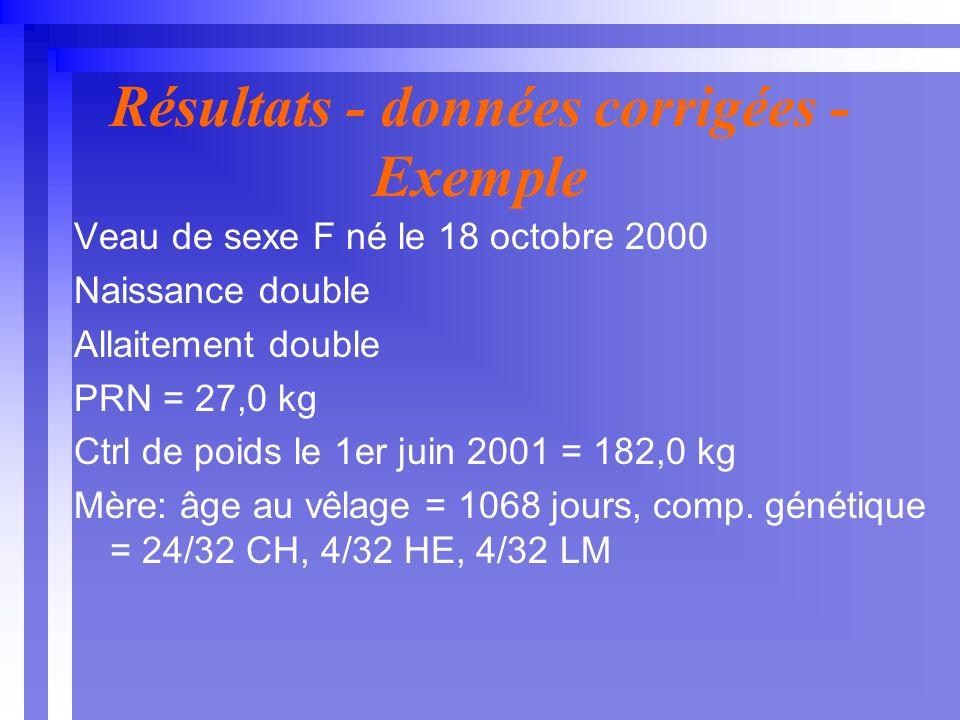 Résultats - données corrigées - Exemple Veau de sexe F né le 18 octobre 2000 Naissance double Allaitement double PRN = 27,0 kg Ctrl de poids le 1er juin 2001 = 182,0 kg Mère: âge au vêlage = 1068 jours, comp.