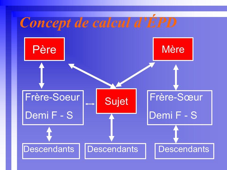 Concept de calcul dÉPD Frère-Soeur Frère-Sœur Demi F - S Demi F - S Descendants Descendants Descendants Père Mère Sujet