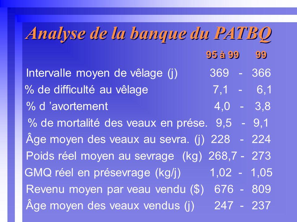 Intervalle moyen de vêlage (j) 369 - 366 % de difficulté au vêlage 7,1 - 6,1 % d avortement 4,0 - 3,8 % de mortalité des veaux en prése.