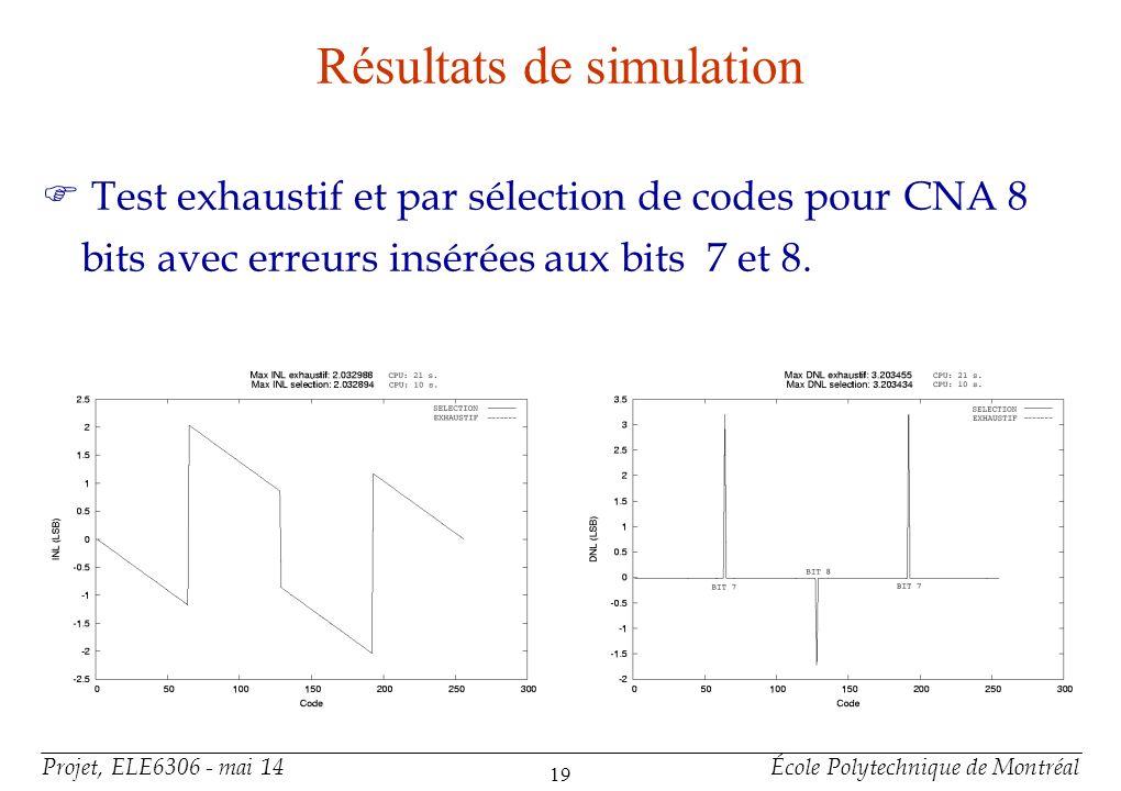 Projet, ELE6306 - mai 14École Polytechnique de Montréal 19 Résultats de simulation F Test exhaustif et par sélection de codes pour CNA 8 bits avec err