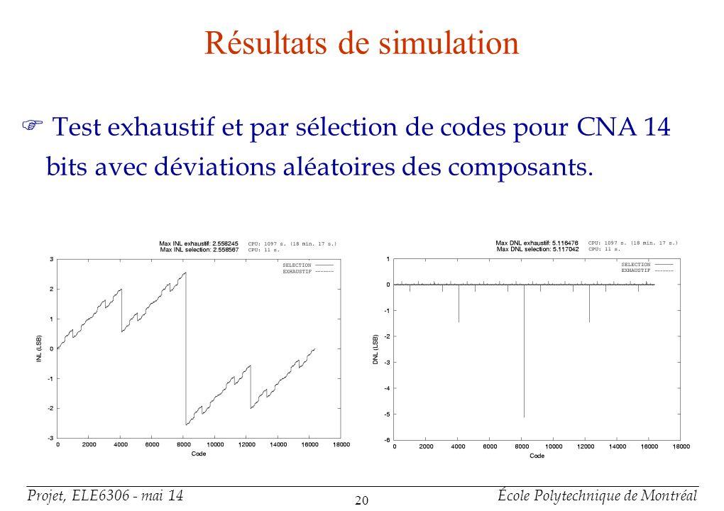 Projet, ELE6306 - mai 14École Polytechnique de Montréal 20 Résultats de simulation F Test exhaustif et par sélection de codes pour CNA 14 bits avec dé