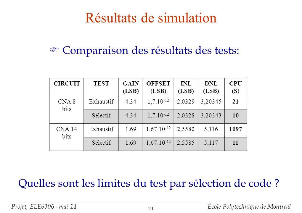 Projet, ELE6306 - mai 14École Polytechnique de Montréal 21 Résultats de simulation F Comparaison des résultats des tests: CIRCUITTESTGAIN (LSB) OFFSET