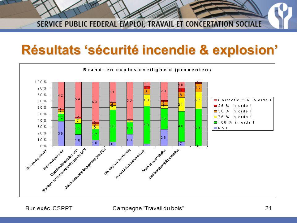 Bur. exéc. CSPPTCampagne Travail du bois 21 Résultats sécurité incendie & explosion