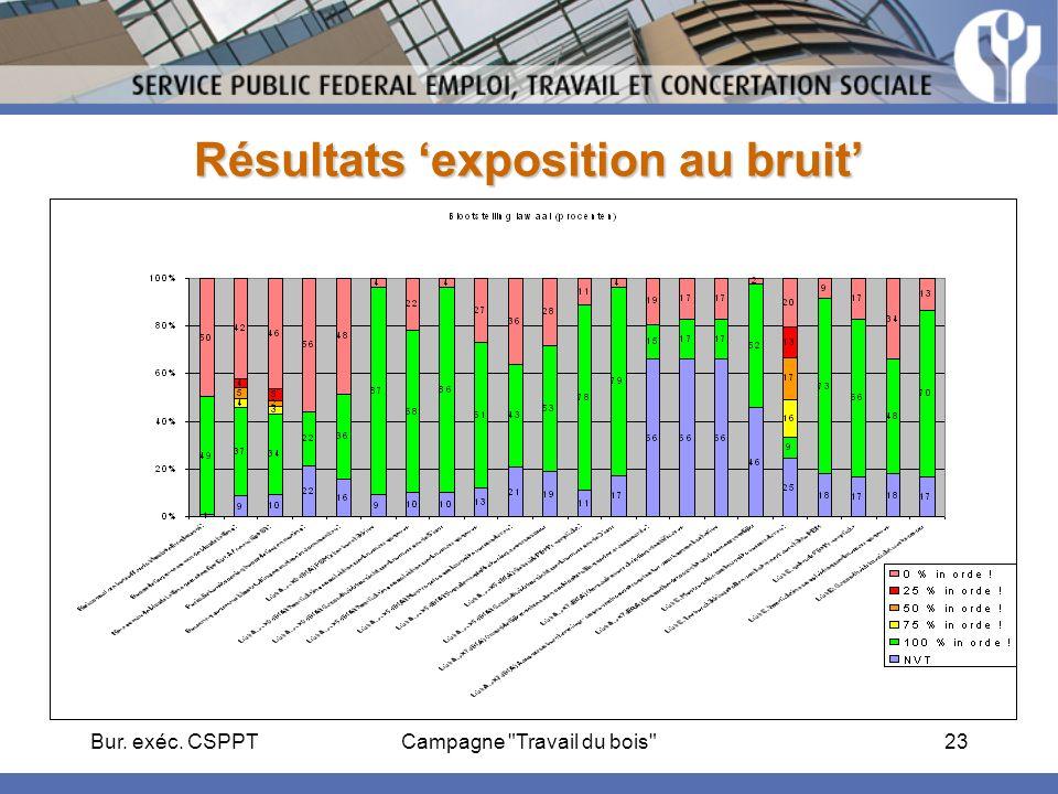 Bur. exéc. CSPPTCampagne Travail du bois 23 Résultats exposition au bruit