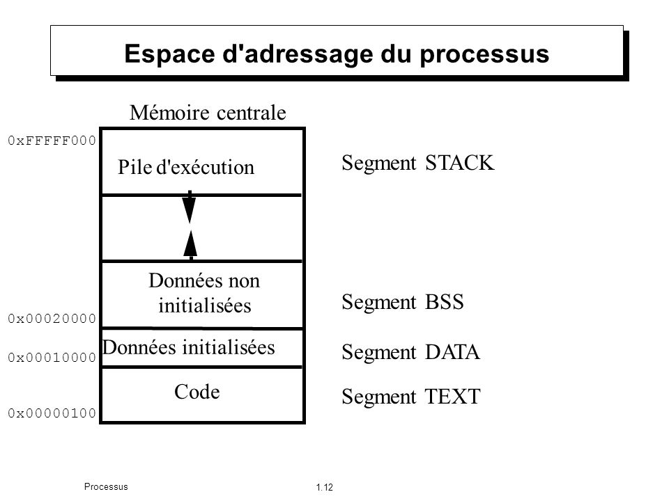 1.12 Processus Espace d adressage du processus Pile d exécution Données non initialisées Code Données initialisées Segment TEXT Segment DATA Segment BSS Segment STACK Mémoire centrale 0x00000100 0x00010000 0x00020000 0xFFFFF000