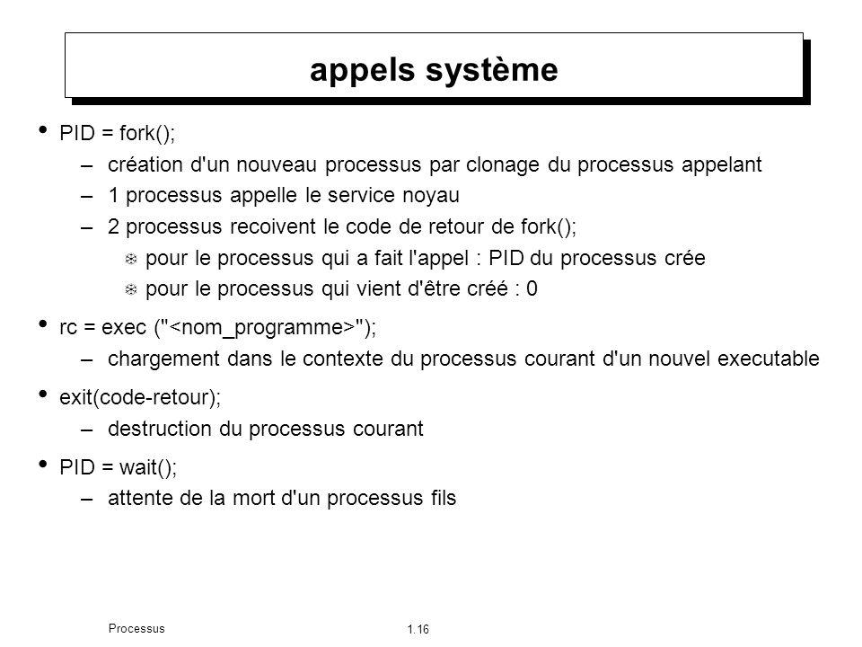 1.16 Processus appels système PID = fork(); –création d un nouveau processus par clonage du processus appelant –1 processus appelle le service noyau –2 processus recoivent le code de retour de fork(); pour le processus qui a fait l appel : PID du processus crée pour le processus qui vient d être créé : 0 rc = exec ( ); –chargement dans le contexte du processus courant d un nouvel executable exit(code-retour); –destruction du processus courant PID = wait(); –attente de la mort d un processus fils
