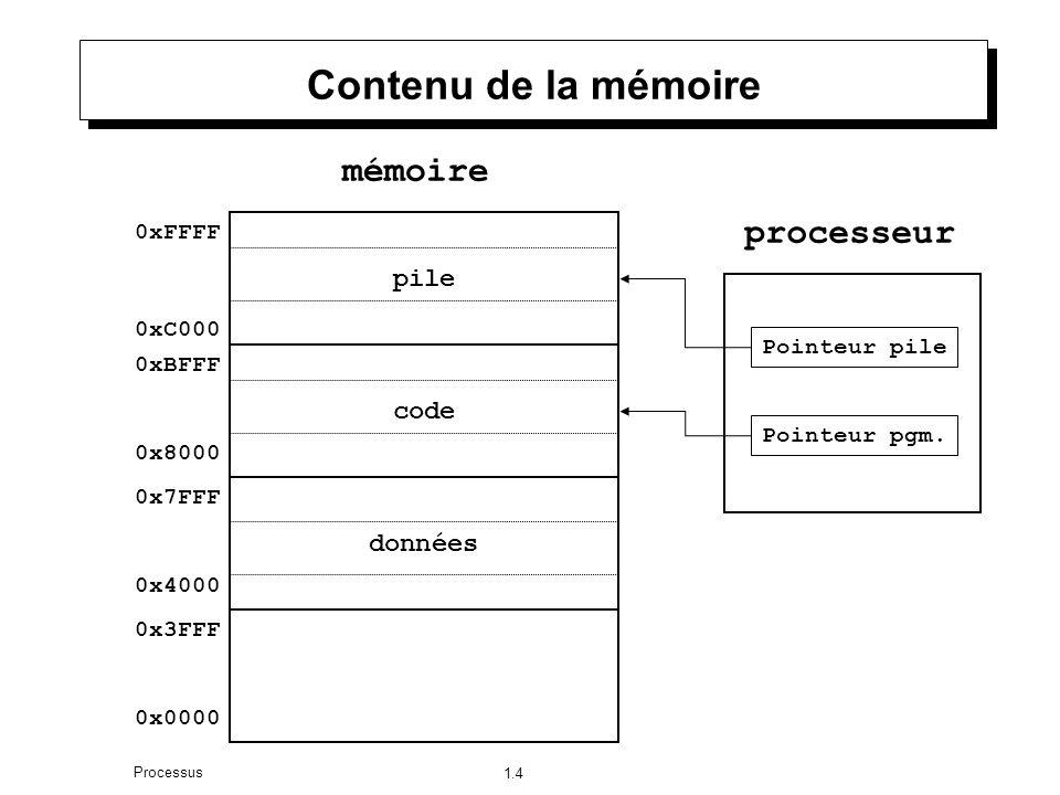 1.4 Processus Contenu de la mémoire pile code données 0x0000 0x7FFF 0x8000 0xBFFF 0xC000 0xFFFF mémoire processeur Pointeur pile Pointeur pgm.