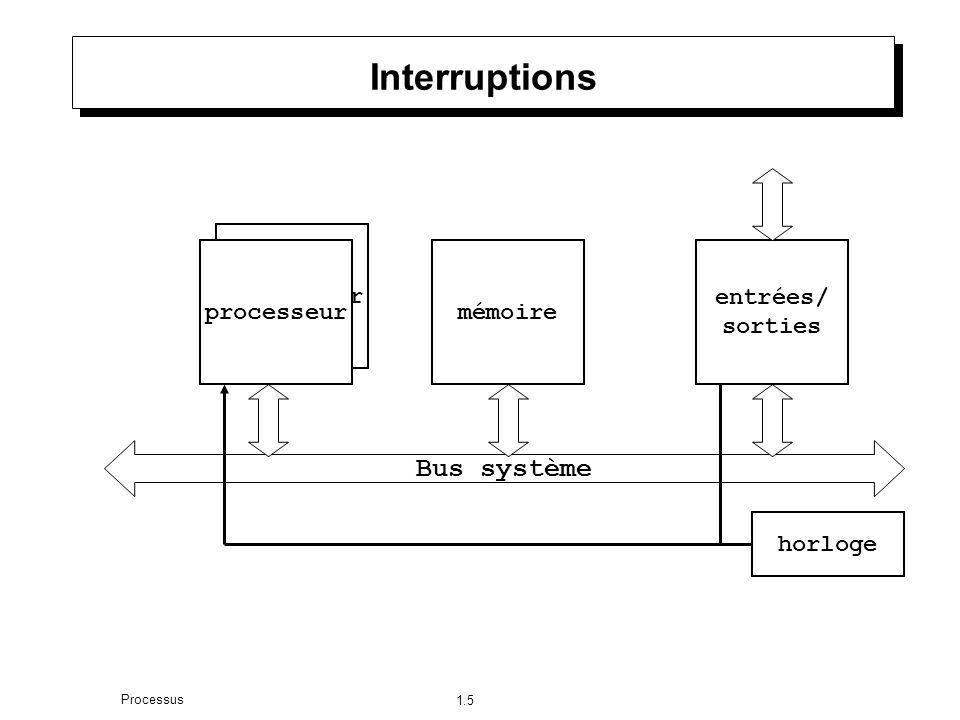 1.5 Processus Interruptions Processeur processeur Bus système mémoire entrées/ sorties horloge