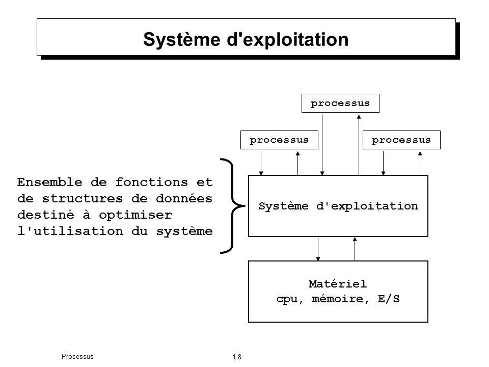 1.8 Processus Système d exploitation Matériel cpu, mémoire, E/S processus Système d exploitation processus Ensemble de fonctions et de structures de données destiné à optimiser l utilisation du système