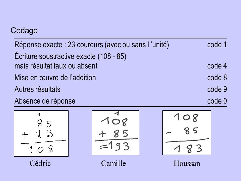 Codage Réponse exacte : 23 coureurs (avec ou sans l unité) code 1 Écriture soustractive exacte (108 - 85) mais résultat faux ou absent code 4 Mise en œuvre de laddition code 8 Autres résultats code 9 Absence de réponse code 0 CédricCamilleHoussan