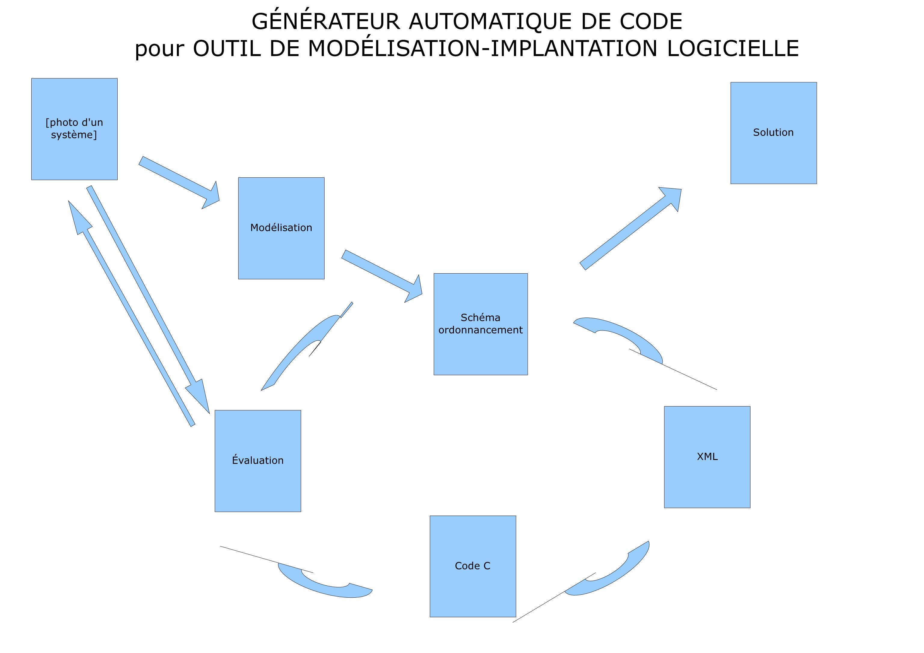 [photo d un système] Schéma ordonnancement XML Évaluation Code C Modélisation Solution GÉNÉRATEUR AUTOMATIQUE DE CODE pour OUTIL DE MODÉLISATION-IMPLANTATION LOGICIELLE