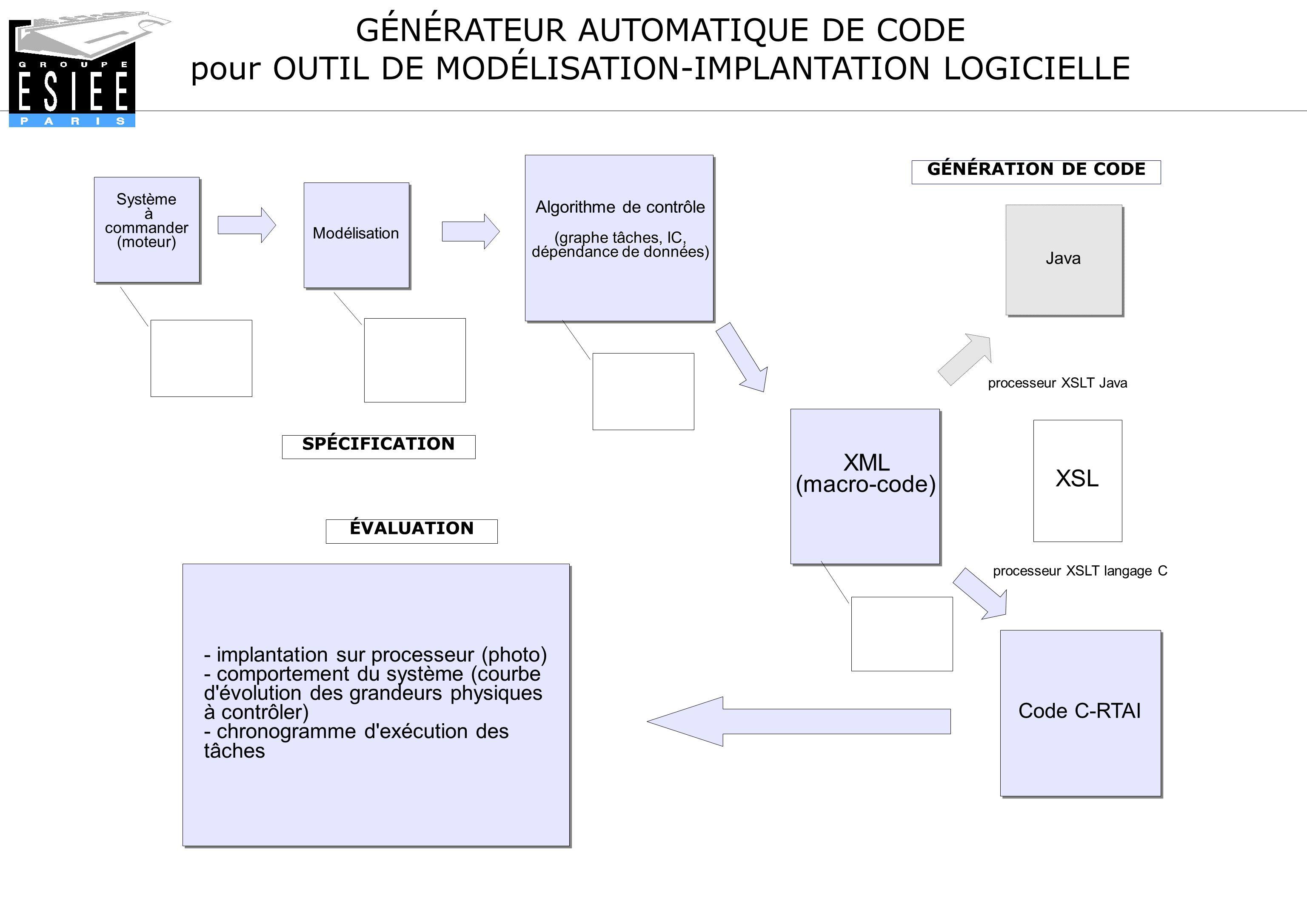 GÉNÉRATEUR AUTOMATIQUE DE CODE pour OUTIL DE MODÉLISATION-IMPLANTATION LOGICIELLE Java processeur XSLT langage C-RTAI - implantation sur processeur (photo) - comportement du système (courbe d évolution des grandeurs physiques à contrôler) - chronogramme d exécution des tâches - implantation sur processeur (photo) - comportement du système (courbe d évolution des grandeurs physiques à contrôler) - chronogramme d exécution des tâches SPÉCIFICATION GÉNÉRATION DE CODE ÉVALUATION Un «macro-code » en langage XML est généré.
