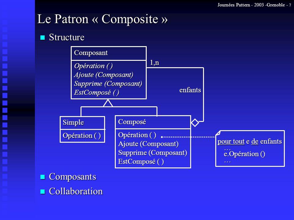 Journées Pattern - 2003 -Grenoble - 7 Le Patron « Composite » Composant Opération ( ) Ajoute (Composant) Supprime (Composant) EstComposé ( ) Composé O