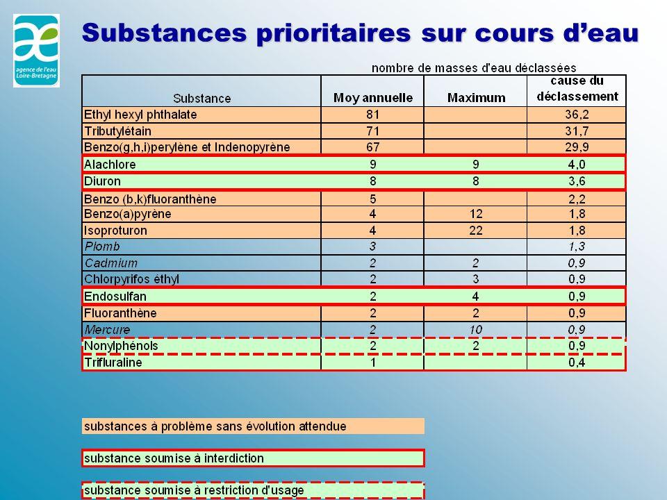 Substances prioritaires sur cours deau